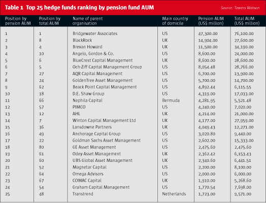 Pension Fund Investors · The Hedge Fund Journal