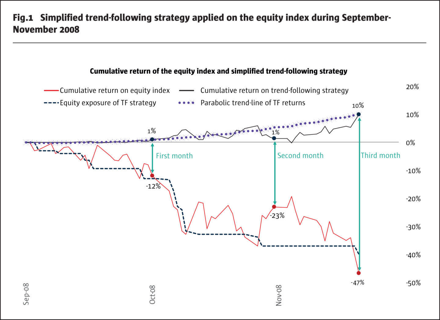 Trend-Following CTAs vs Alternative Risk-Premia · The Hedge Fund Journal